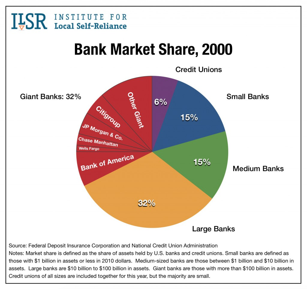Graph: Bank Market Share, 2000.