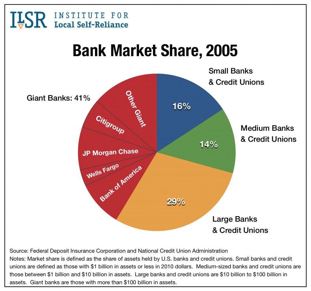 Graph: Bank Market Share, 2005.