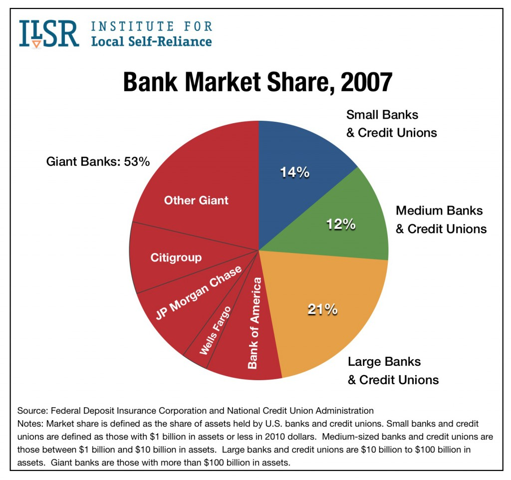 Graph: Bank Market Share, 2007.