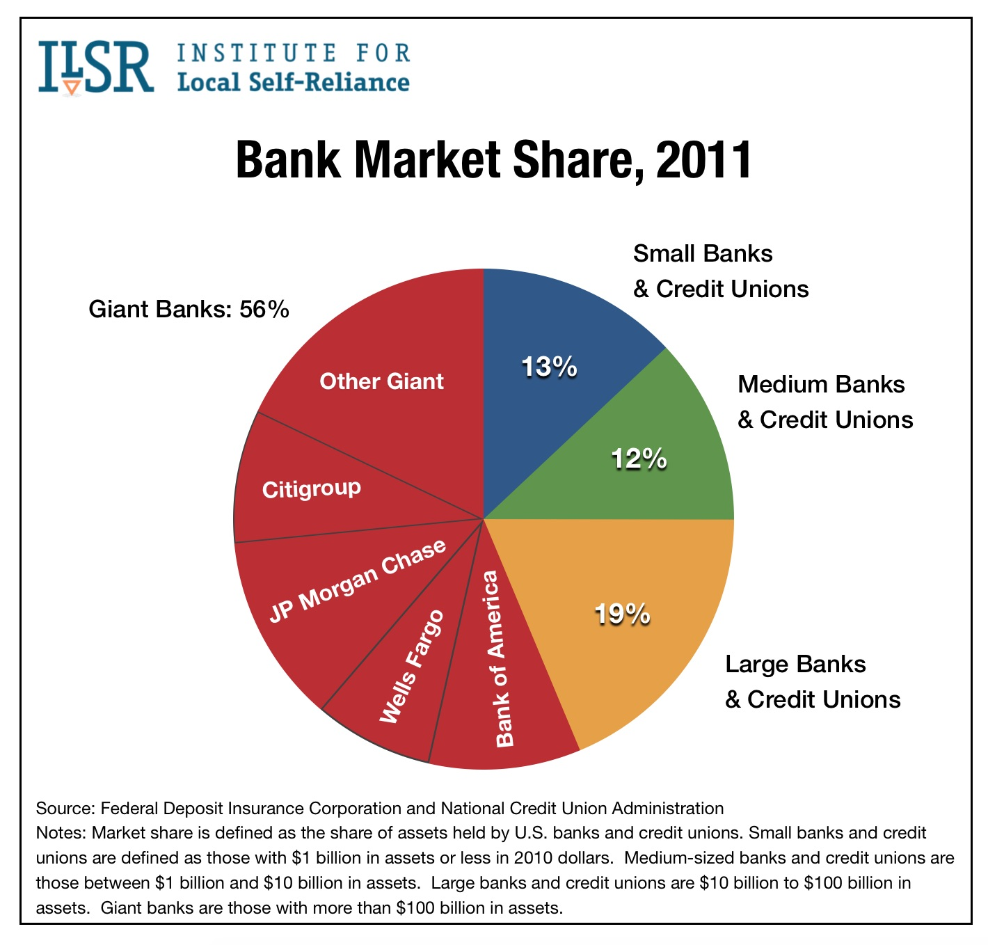 bank market share by size of institution 1995 to 2014 institute for local self reliance. Black Bedroom Furniture Sets. Home Design Ideas