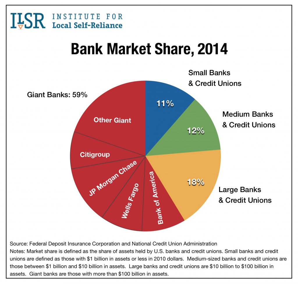 Graph: Bank Market Share, 2014.