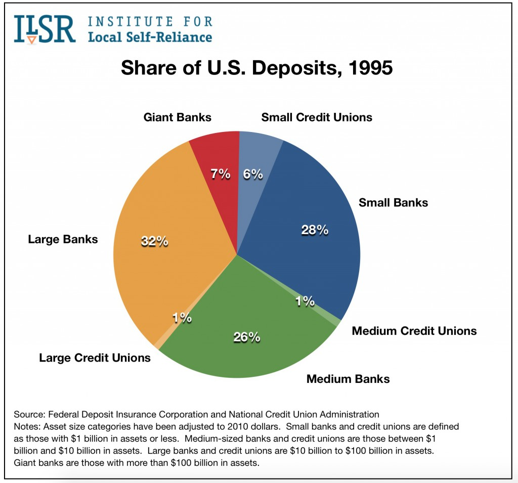 Graph: Share of U.S. Deposits, 1995.