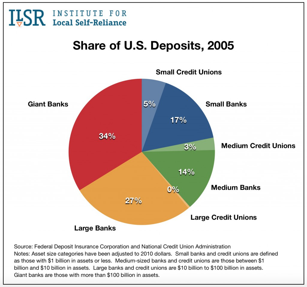Graph: Share of U.S. Deposits, 2005.