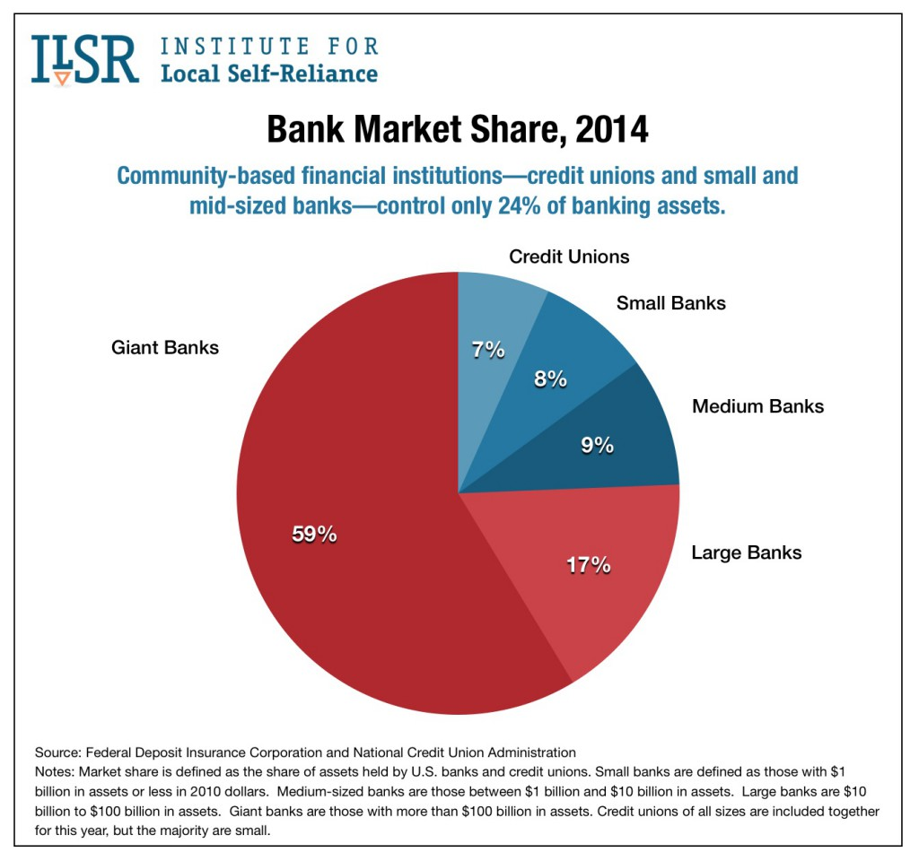 Chart: Bank market share, 2014.