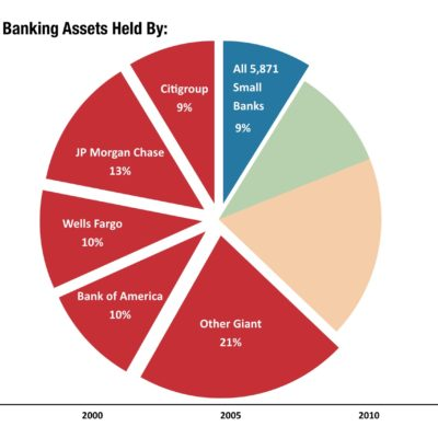 Chart: Bank market share in 2014.
