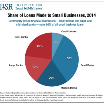 Small Business Lending by Size of Institution, 2014