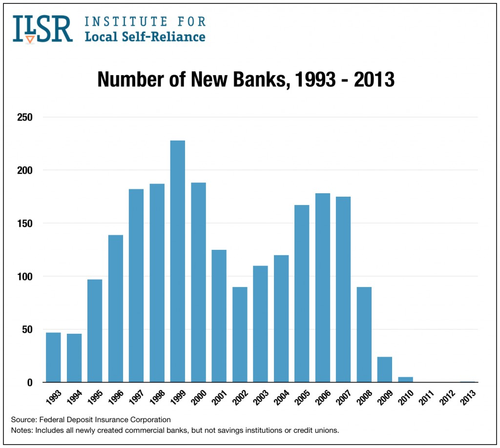Graph: New banks created by year, 1993 to 2013.