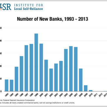 Number of New Banks Created by Year, 1993 to 2013
