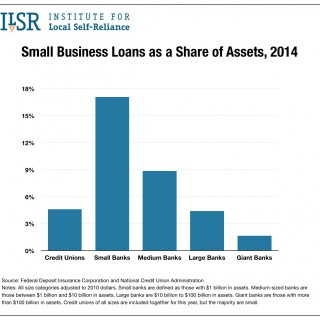 Chart: Small Business Loans as a Share of Assets, 2014.