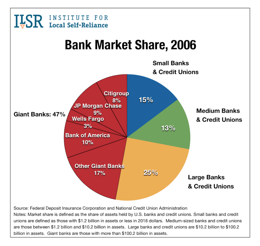 Bank Market Share Assets 2006