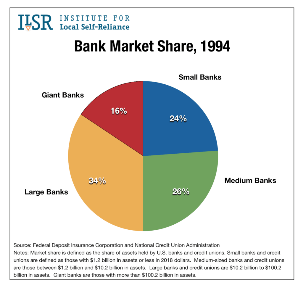 Bank Market Share Assets 1994