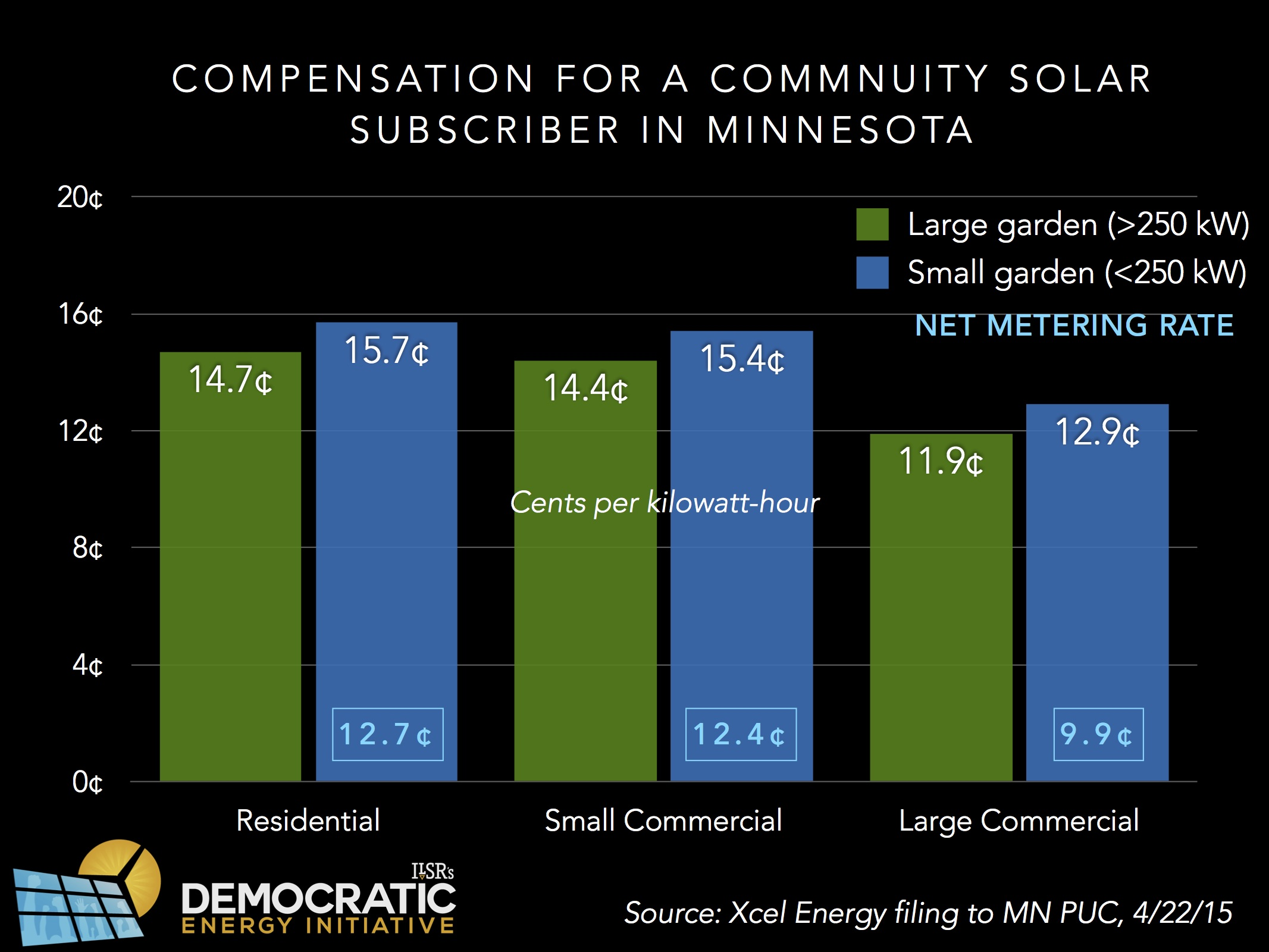 community solar subscriber compensation MN