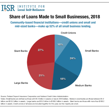 Share of Loans Made to Small Businesses, 2018