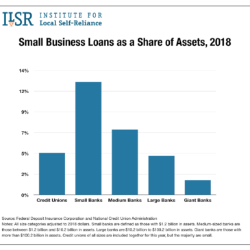 Small Business Loans as a Share of Assets 2018