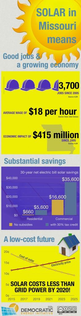 solar in missouri means jobs savings low cost future - ILSR