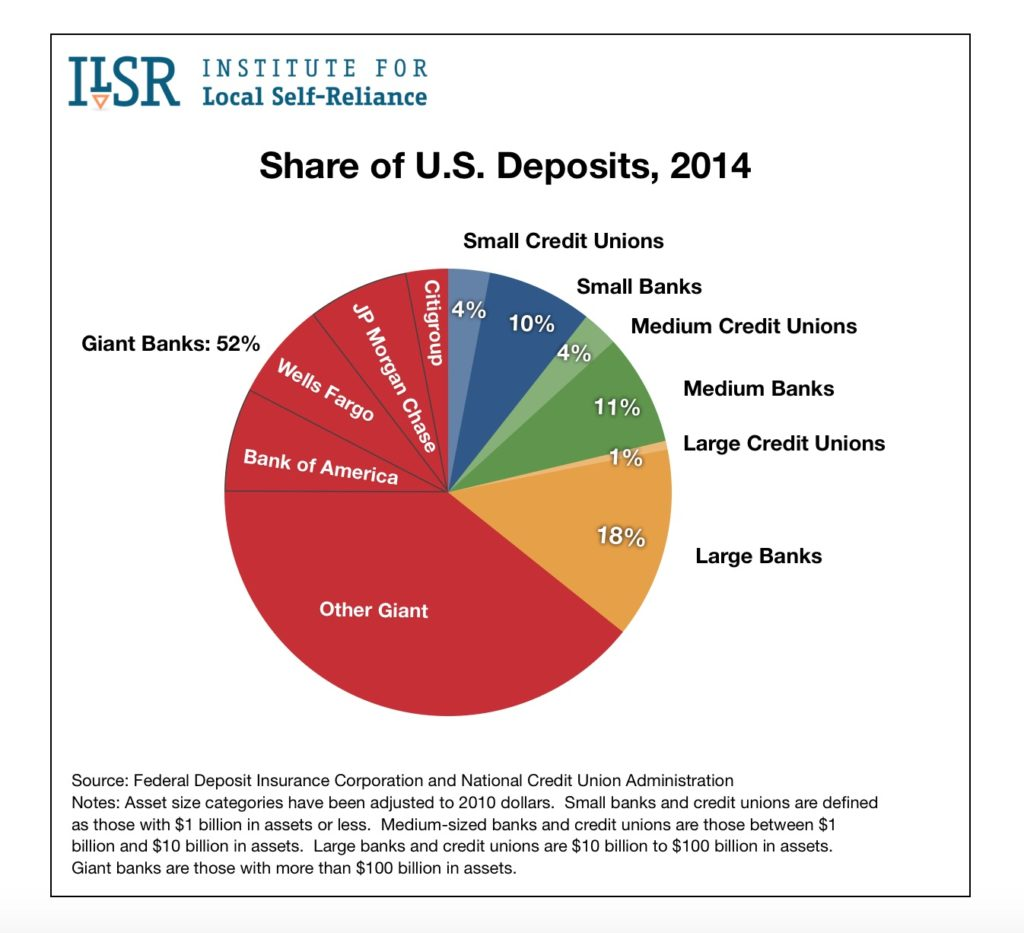 Graph: Share of U.S. Deposits, 2014.