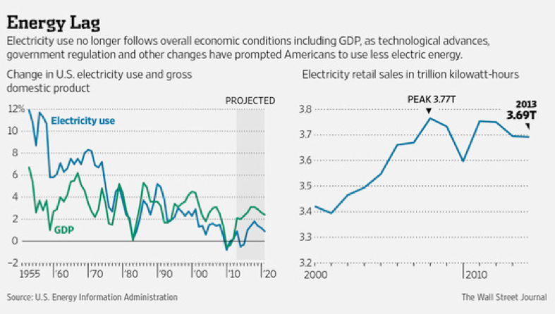 wsj electricity demand flat