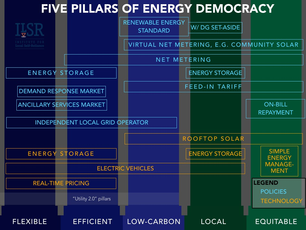 beyond utility 2.0 to energy democracy graphics ILSR.026