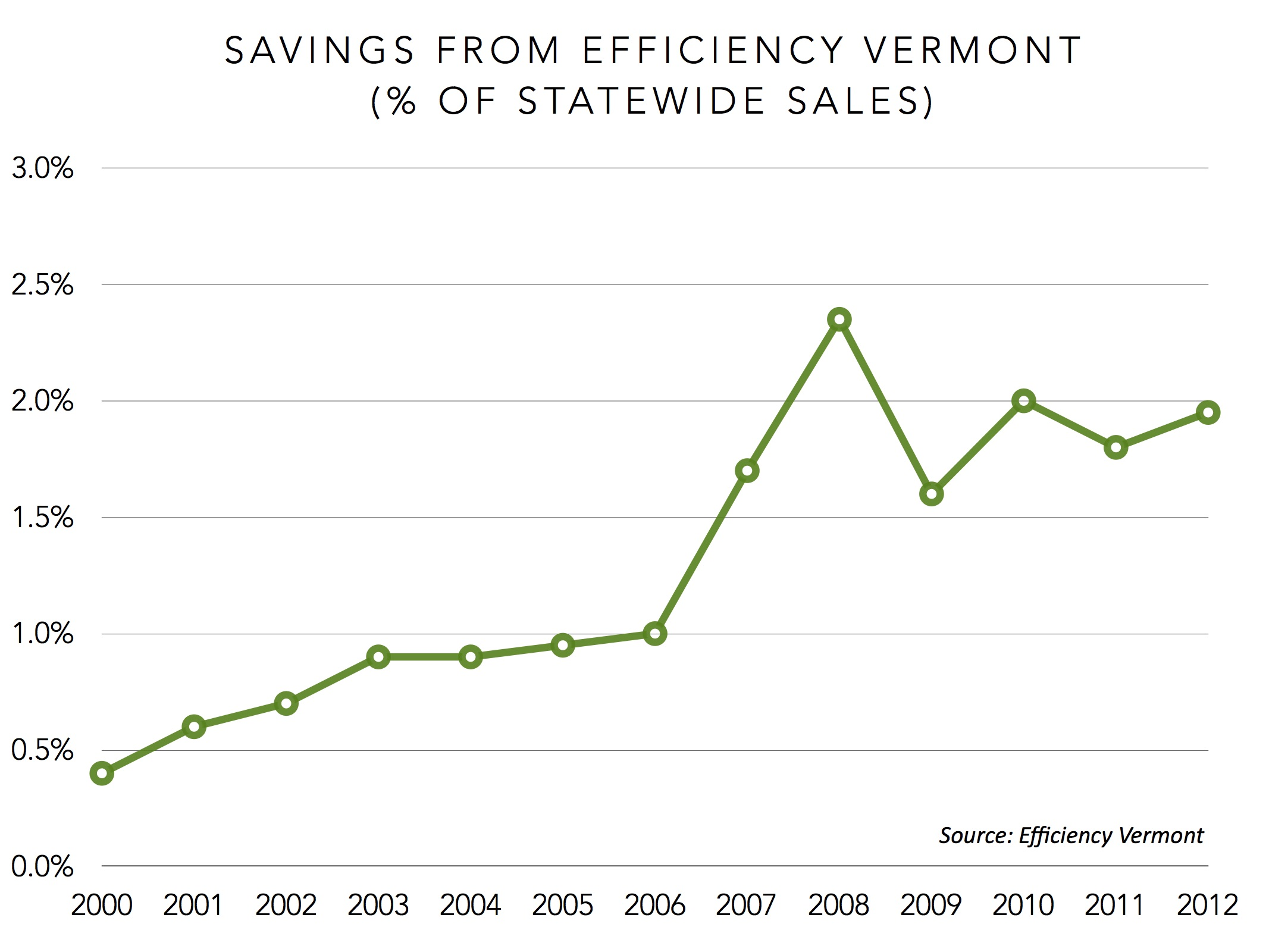 savings from efficiency vermont 2000-2012