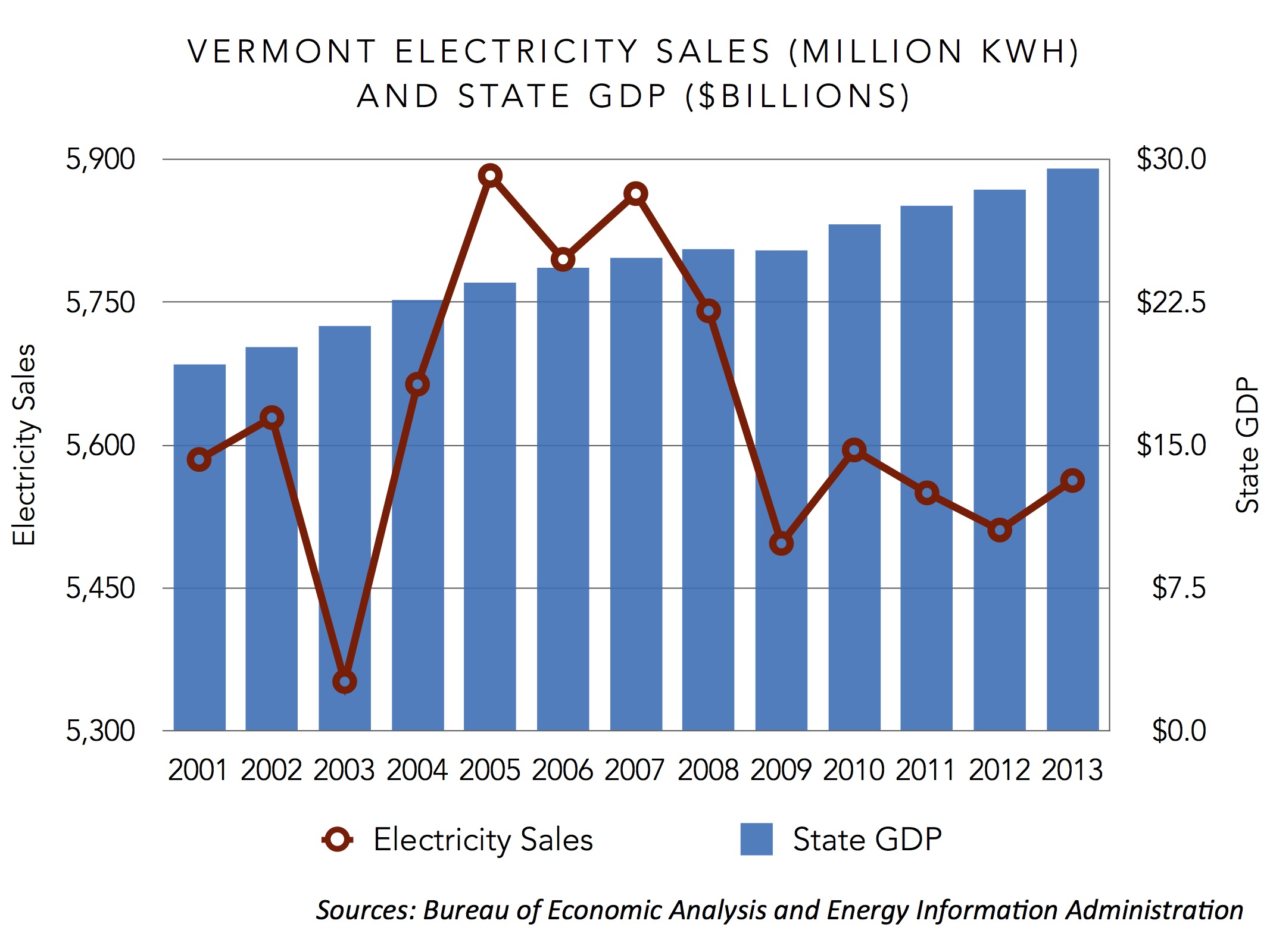 vermont electricity sales and state gdp 2001-2013