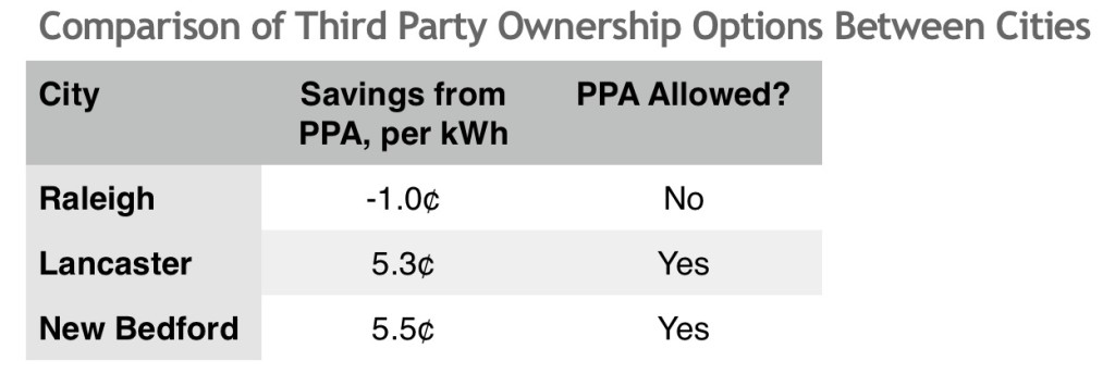 Comparison of Third Party options between cities ILSR RR