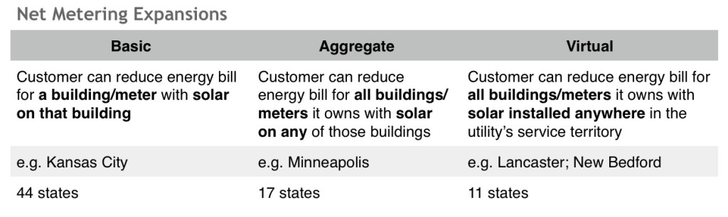 Net Metering Expansions ILSR RR