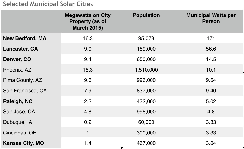 SELECTED MUNICIPAL CITIES ILSR ROOFTOP REVOLUTION