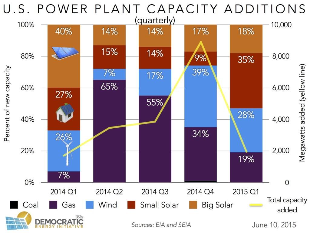 us power plant capacity additions quarterly ILSR 2015-0610