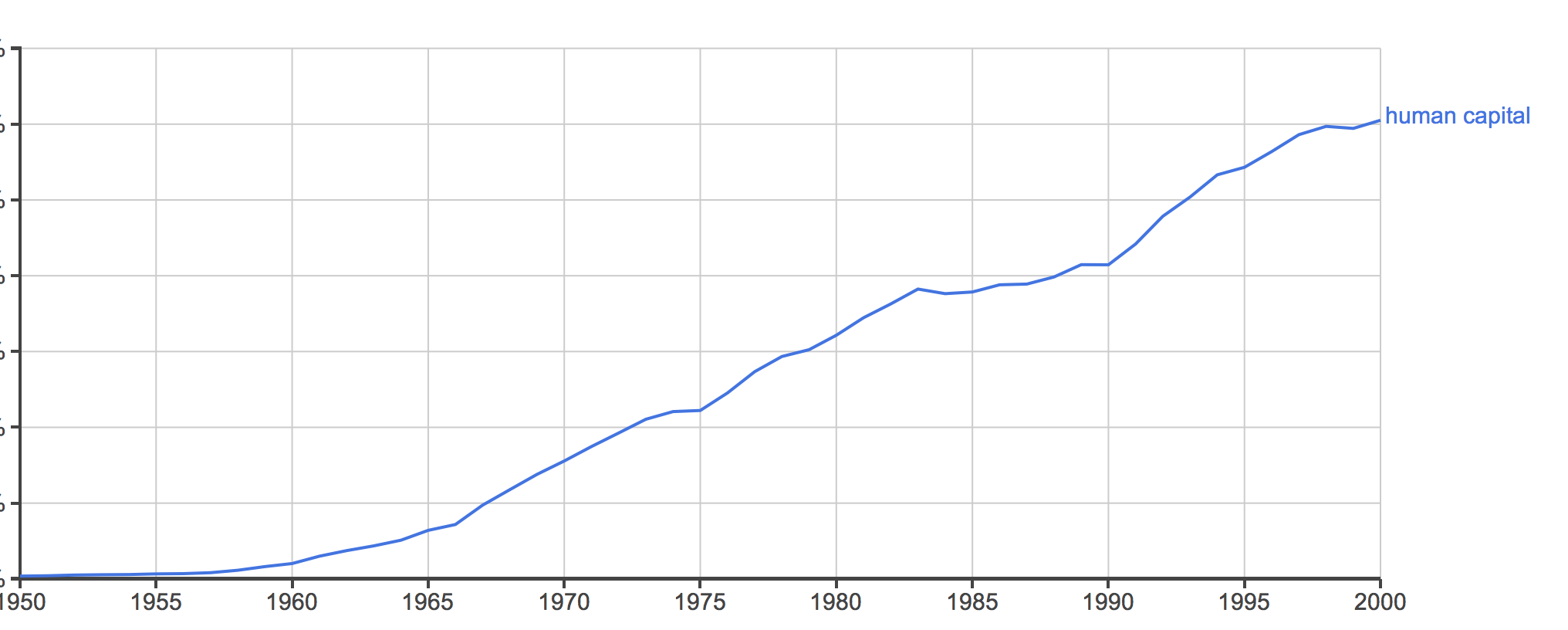 Human capital ngram 1950 to 2000
