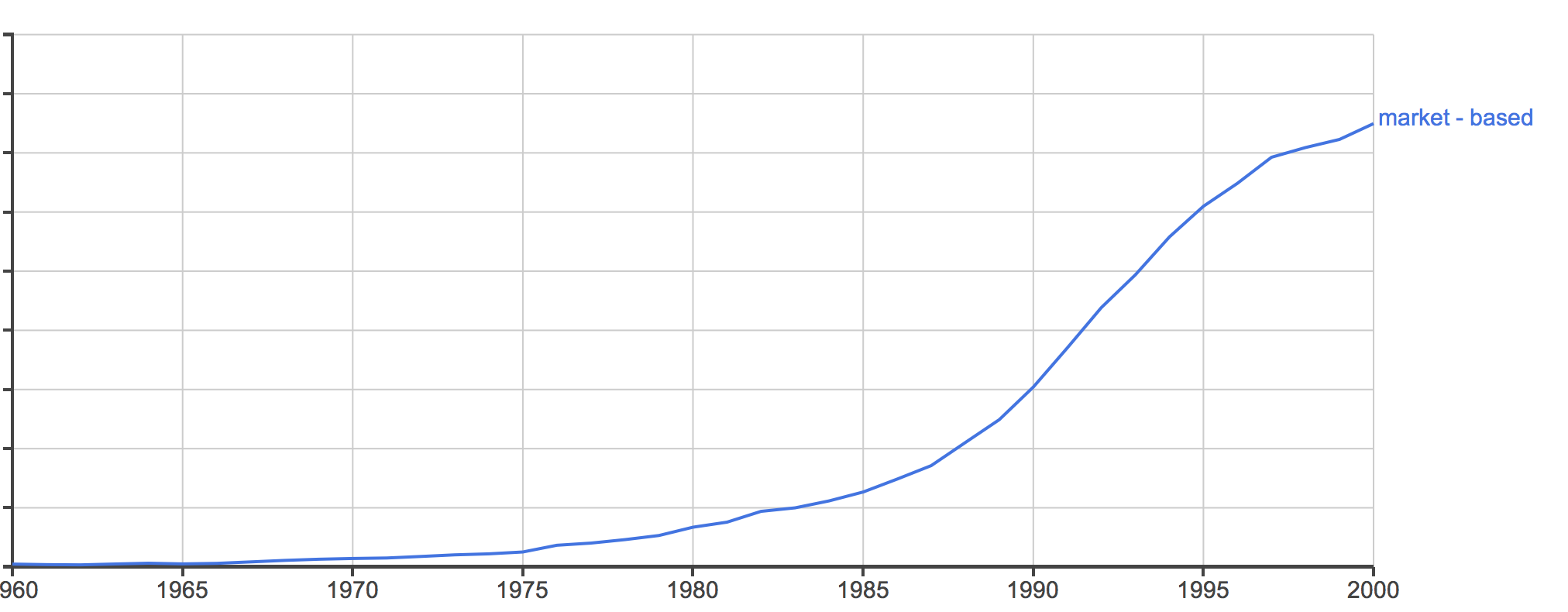 Market-based ngram newest