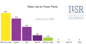Water Use for Power Plants 2015