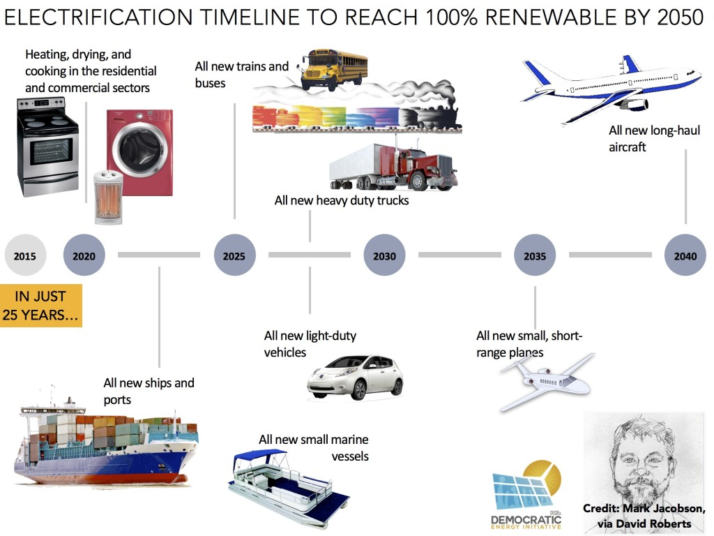 electrification timeline for 100 percent renewable energy by 2050 ilsr
