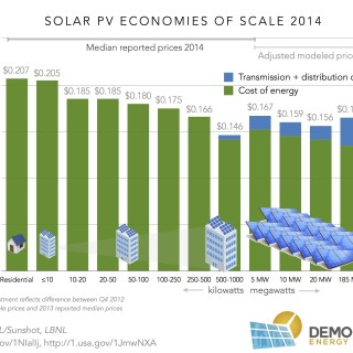 solar pv cost of energy 2014 ilsr