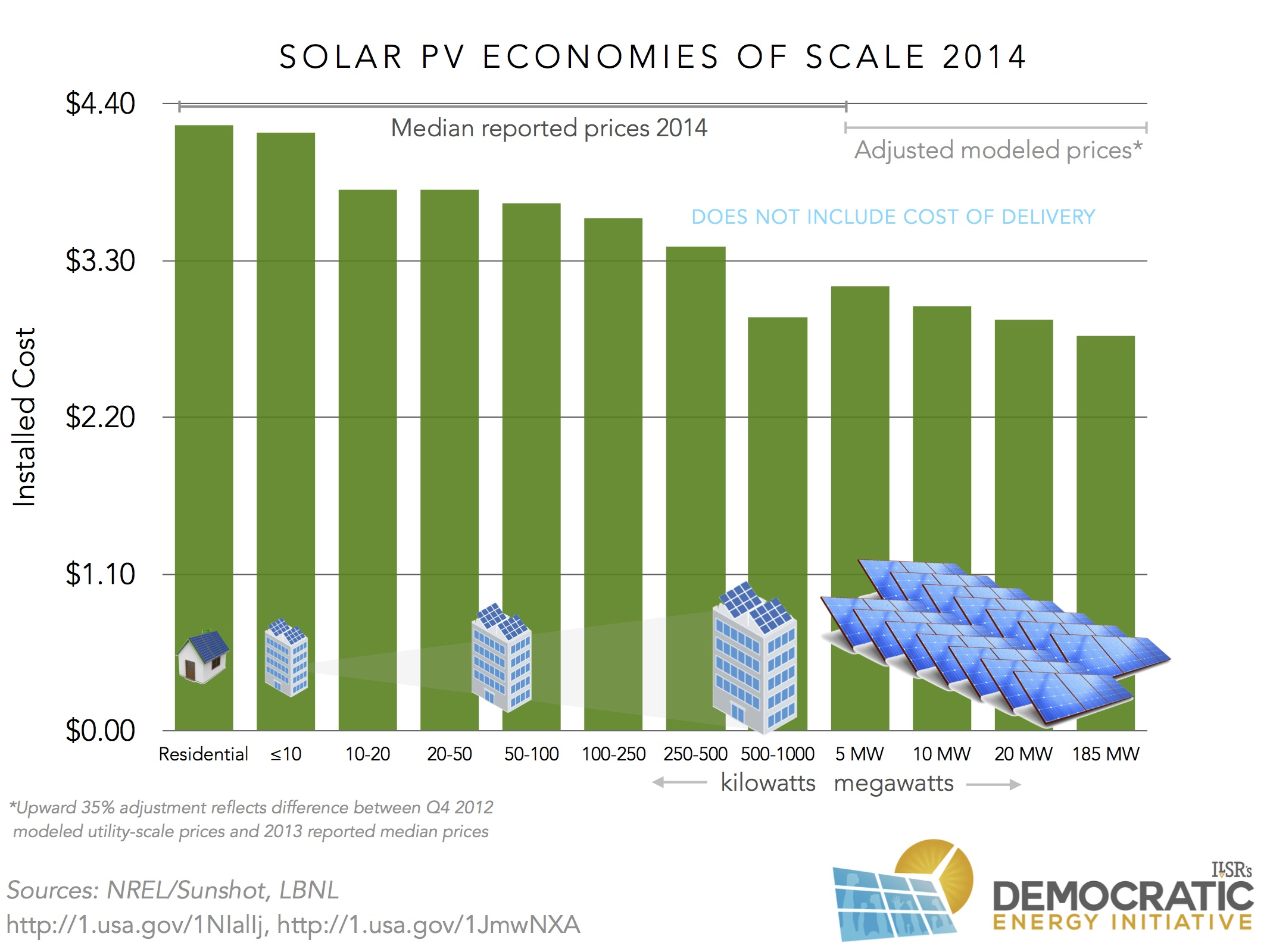 Questioning Solar Energy Economies Of Scale 2014 Edition