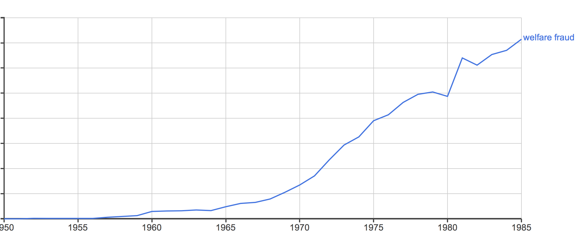 welfare fraud 1950-1985 ngram