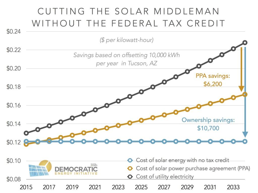 cutting solar middleman makes savings ilsr