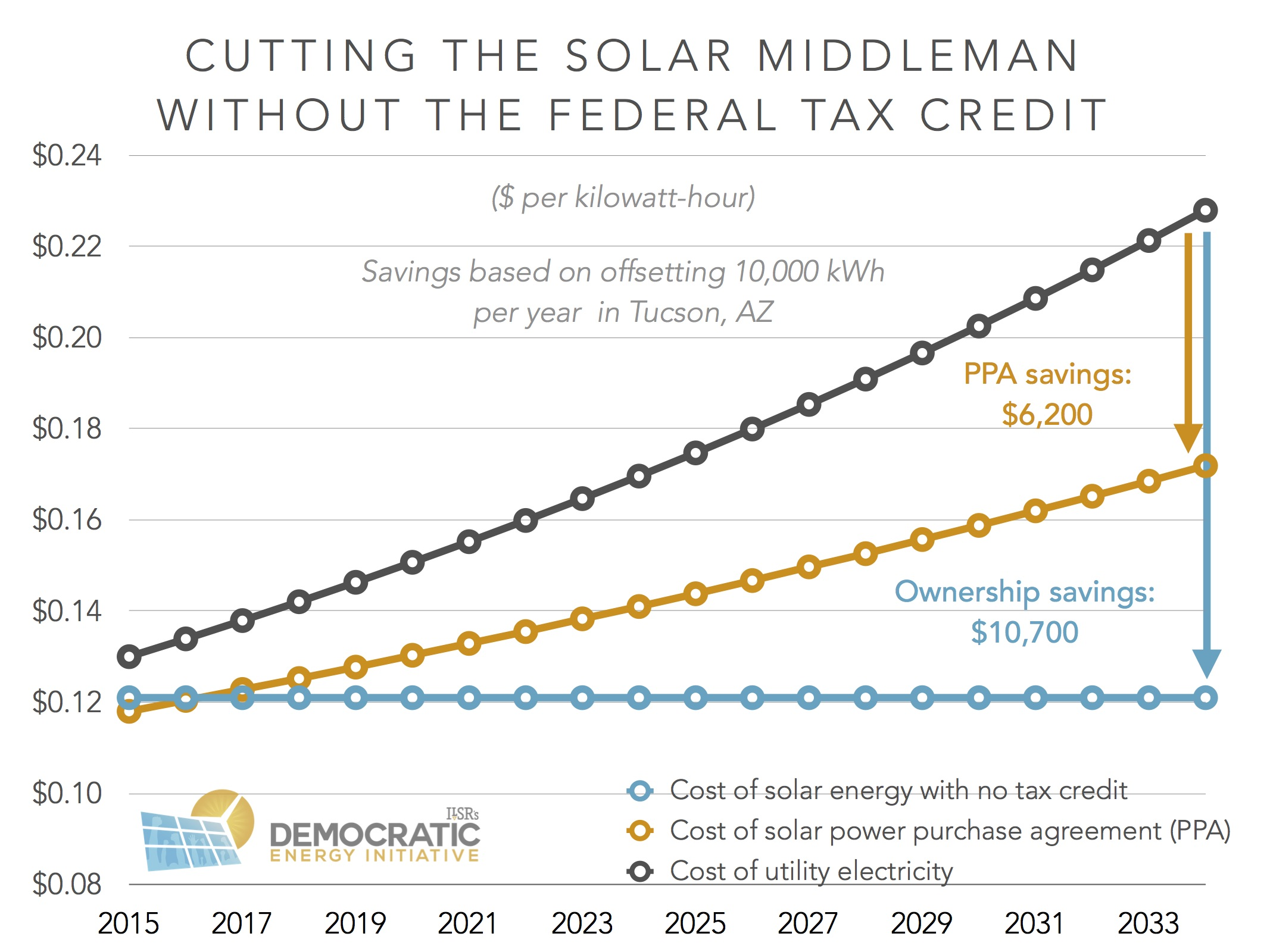 Energy efficient tax credits for 2015 - Cutting Solar Middleman Makes Savings Ilsr If The Solar Tax Credit