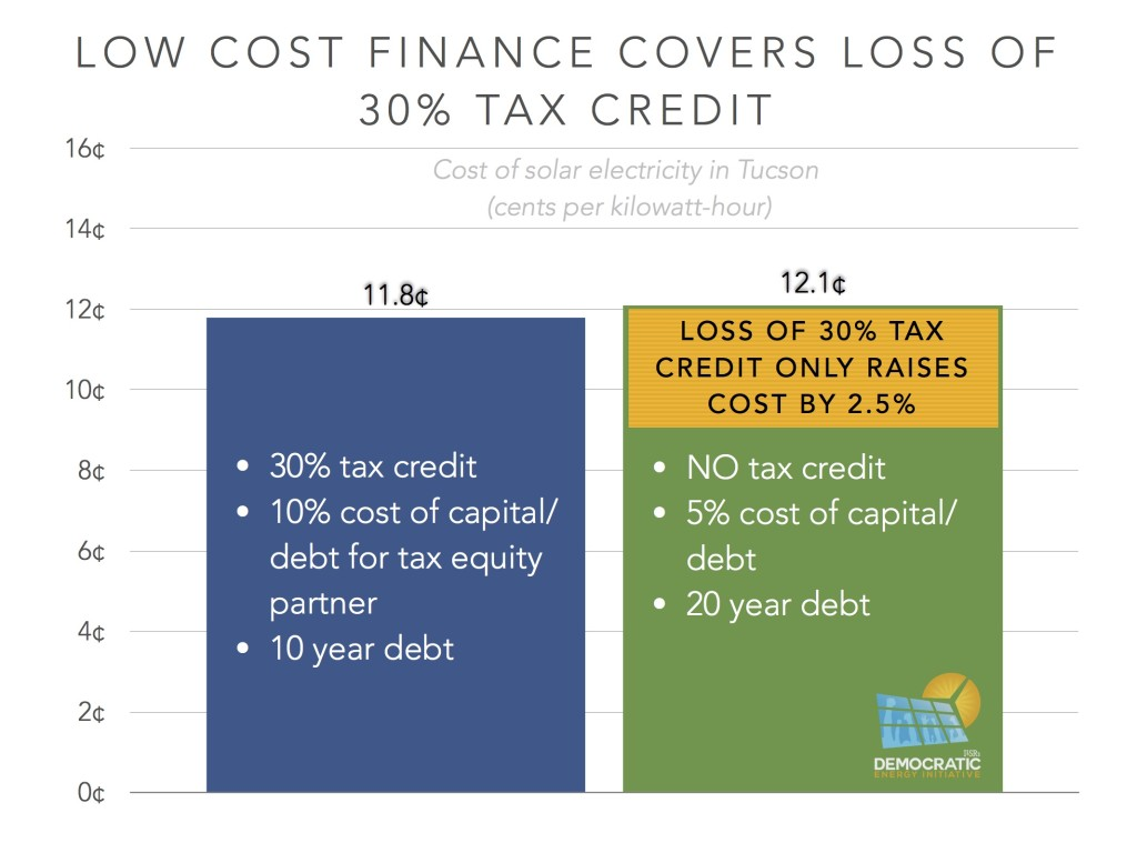low cost finance covers loss of ITC