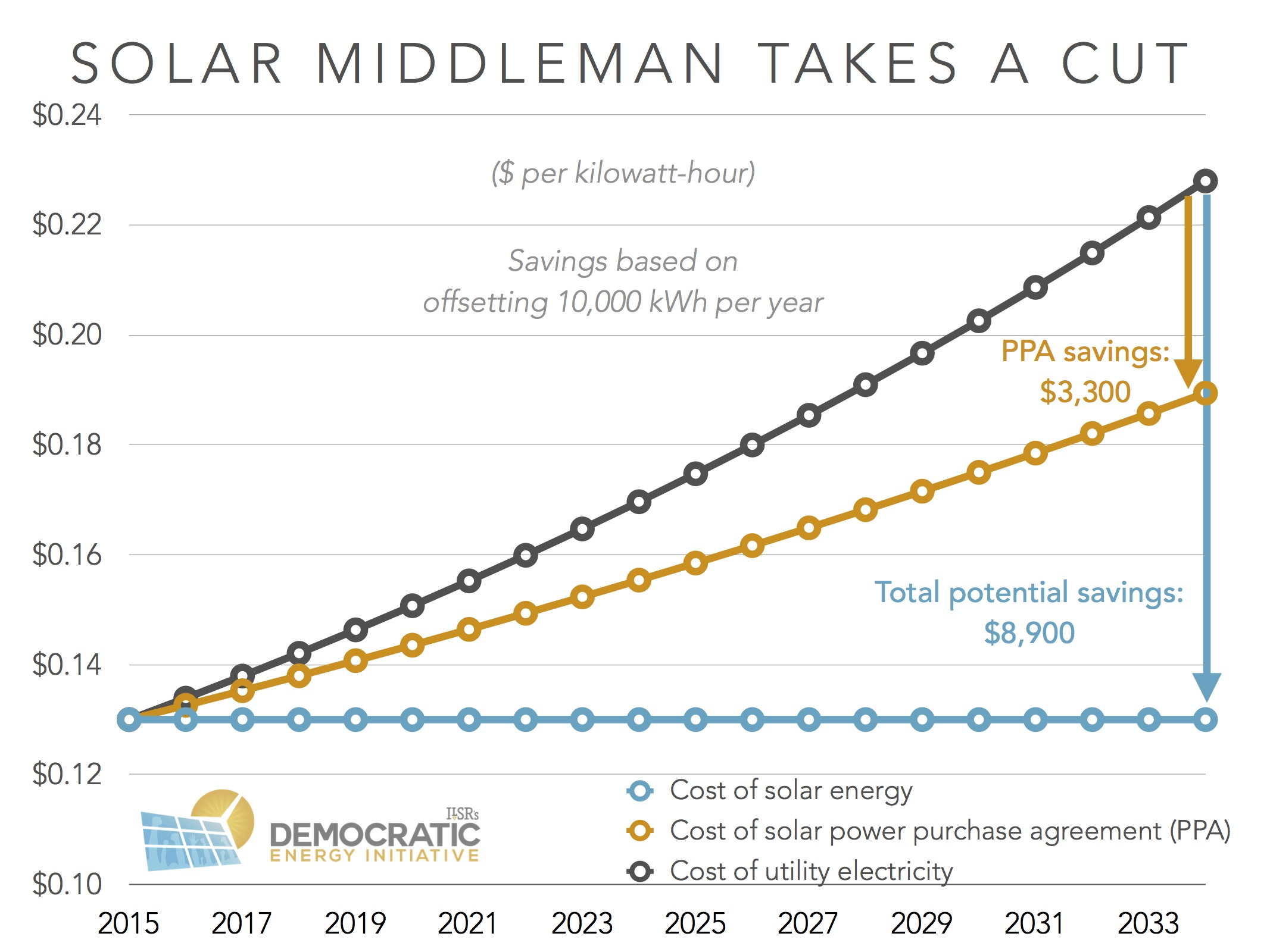 Energy efficient tax credits for 2015 - Solar Savings Ppa V Ownership Ilsr