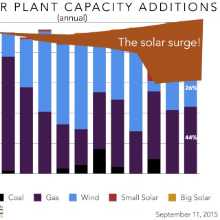 solar surge in new power plant capacity