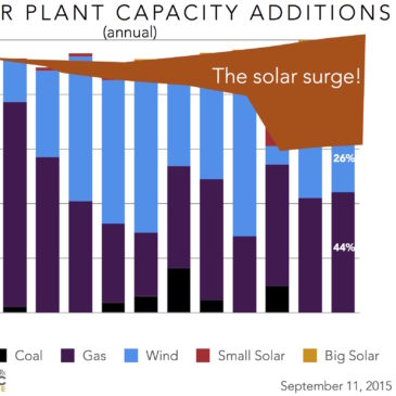 Ever Greater Share of New Power from Distributed Solar