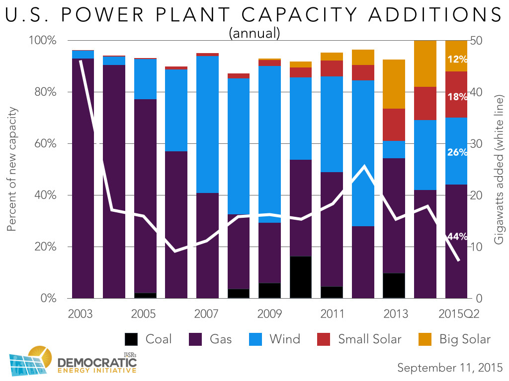 us new power plant capacity annual 2003-2015 ilsr 2015-0911