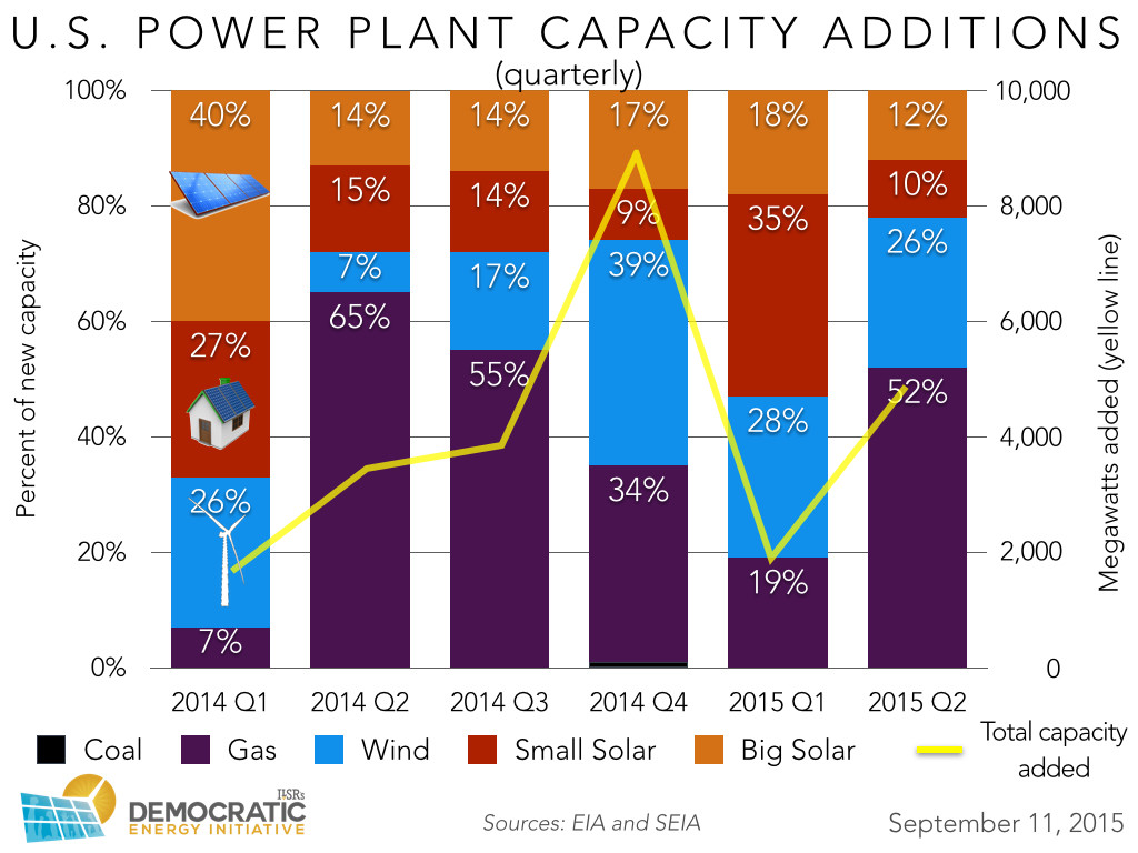 us new power plant capacity quarterly ilsr 2015-0911