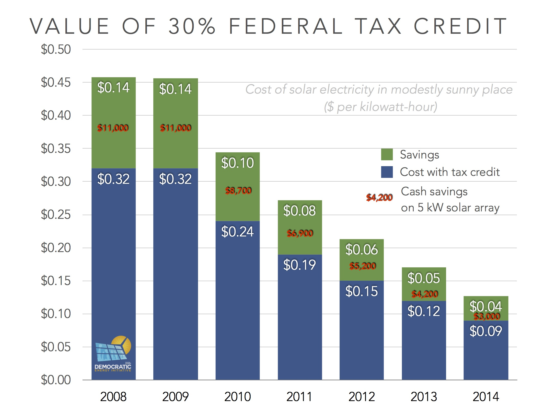 Value Of Federal Itc Over Time Ilsr