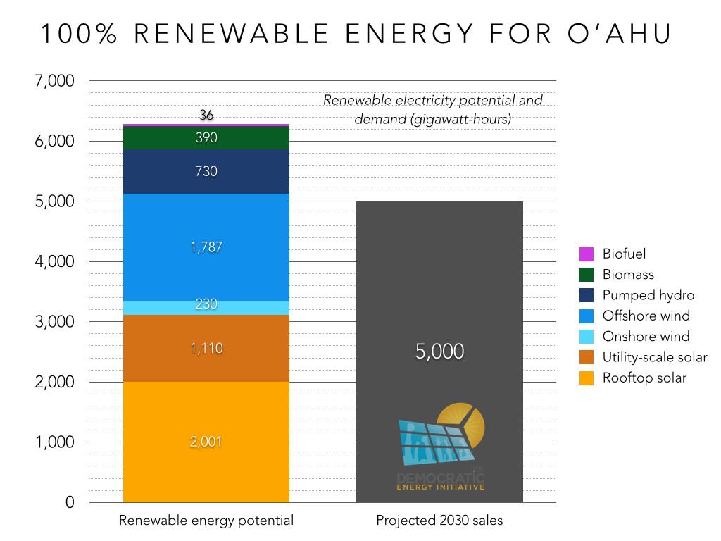 100 pct renewable energy for oahu