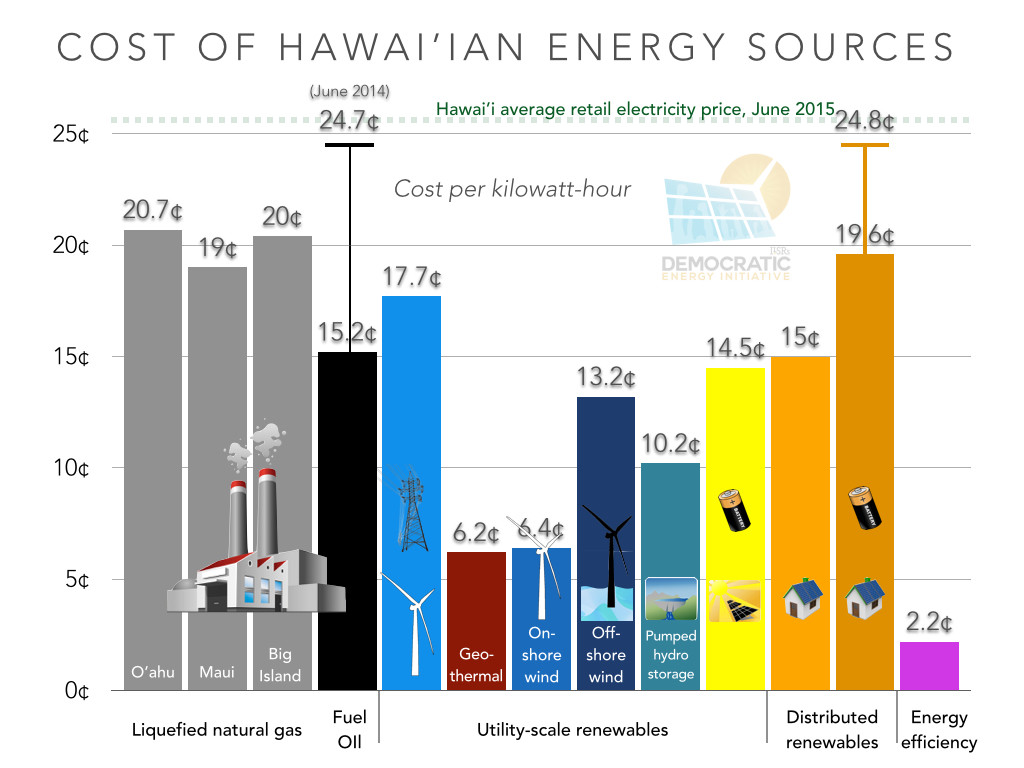 cost of hawaiian energy sources ILSR