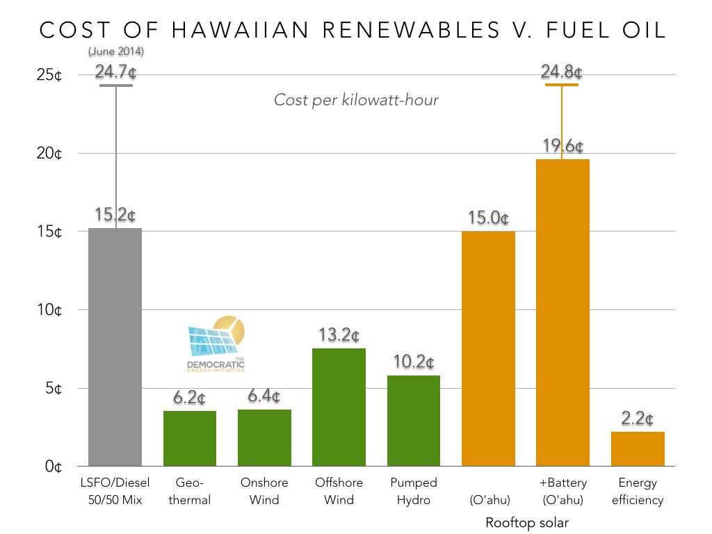 cost of hawaiian renewables v fuel oil