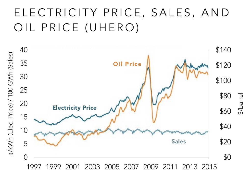 electricity price sales and oil price hawaii
