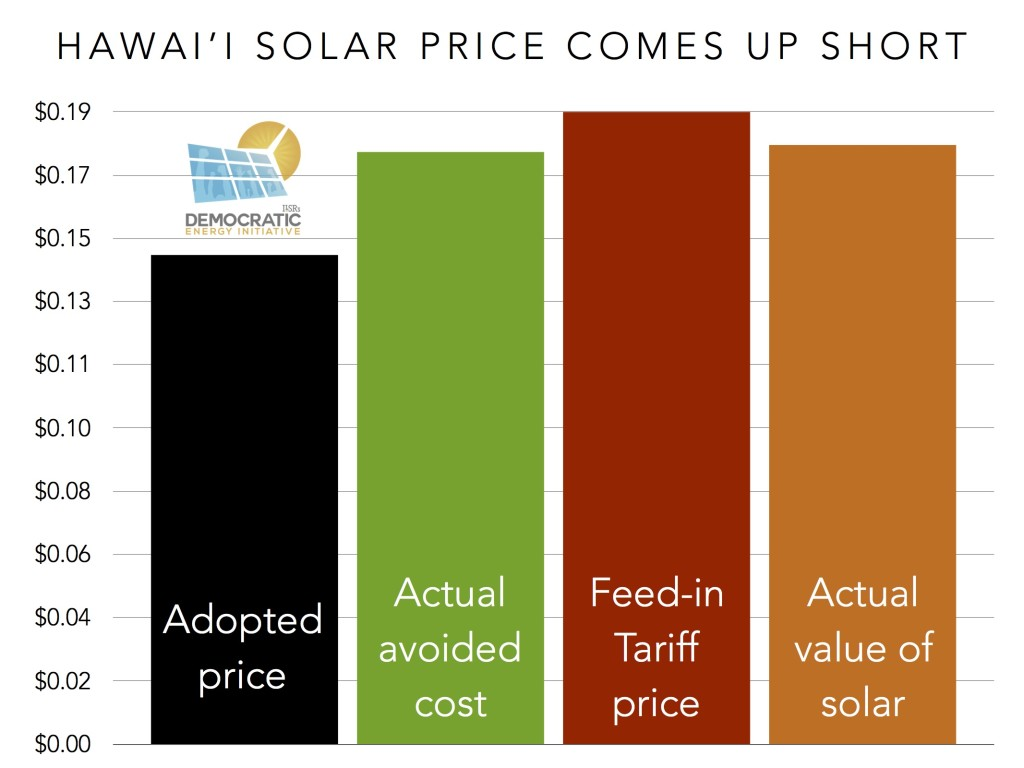 hawaii solar price comes up short ILSR