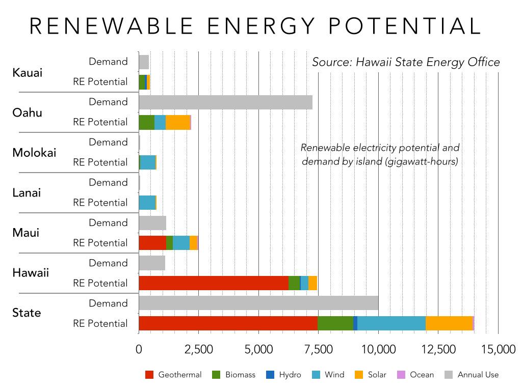 renewable energy potential by hawaiian island